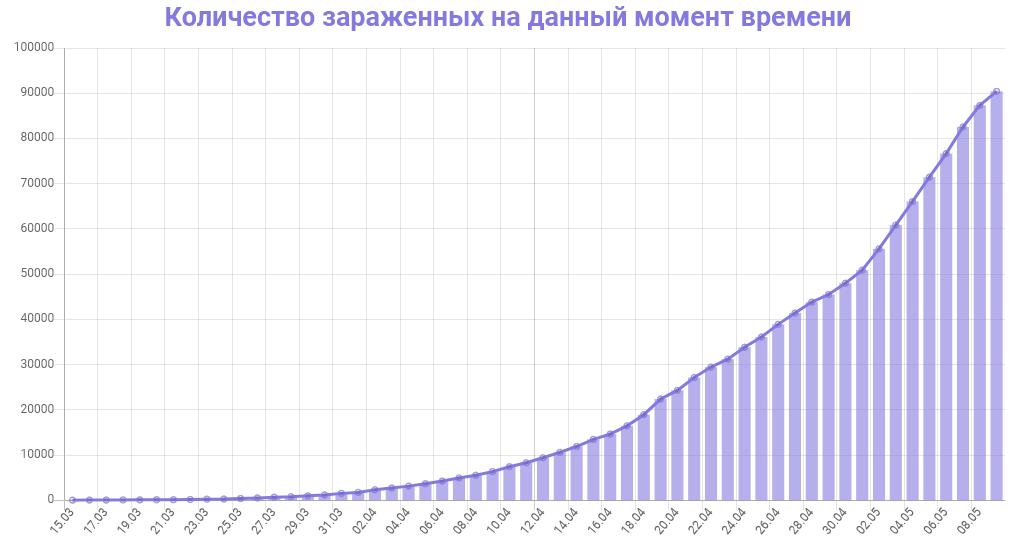 График динамики новых случаев заражения коронавирусом в Москве на 9 мая 2020 года