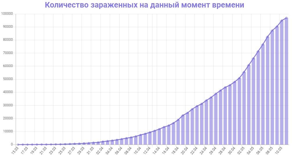 График динамики новых случаев заражения коронавирусом в Москве на 12 мая 2020 года