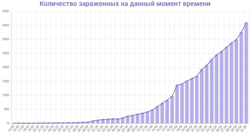 График количества зараженных коронавирусом в Петербурге на 1 мая 2020 года