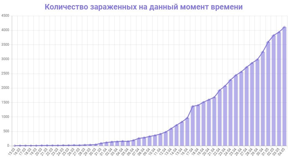 График количества зараженных коронавирусом в Петербурге на 5 мая 2020 года