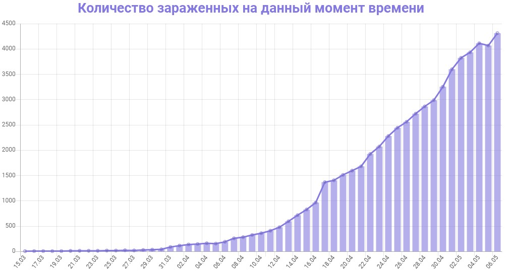 График количества зараженных коронавирусом в Петербурге на 7 мая 2020 года
