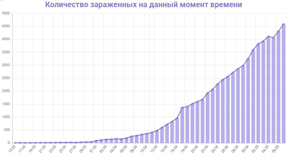 График количества зараженных коронавирусом в Петербурге на 8 мая 2020 года