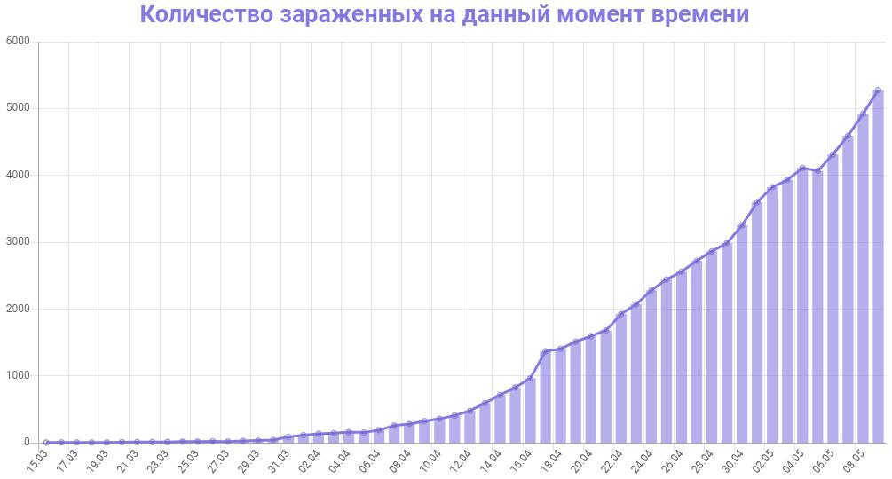 График количества зараженных коронавирусом в Петербурге на 9 мая 2020 года