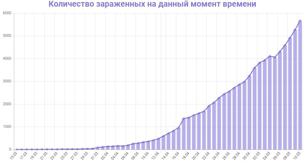 График количества зараженных коронавирусом в Петербурге на 11 мая 2020 года