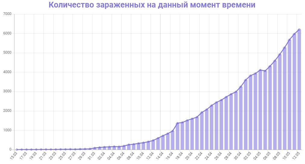График количества зараженных коронавирусом в Петербурге на 13 мая 2020 года