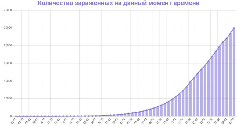 График количества зараженных коронавирусом в России на 2 мая 2020 года
