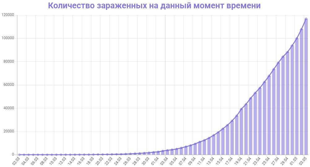 График количества зараженных коронавирусом в России на 4 мая 2020 года