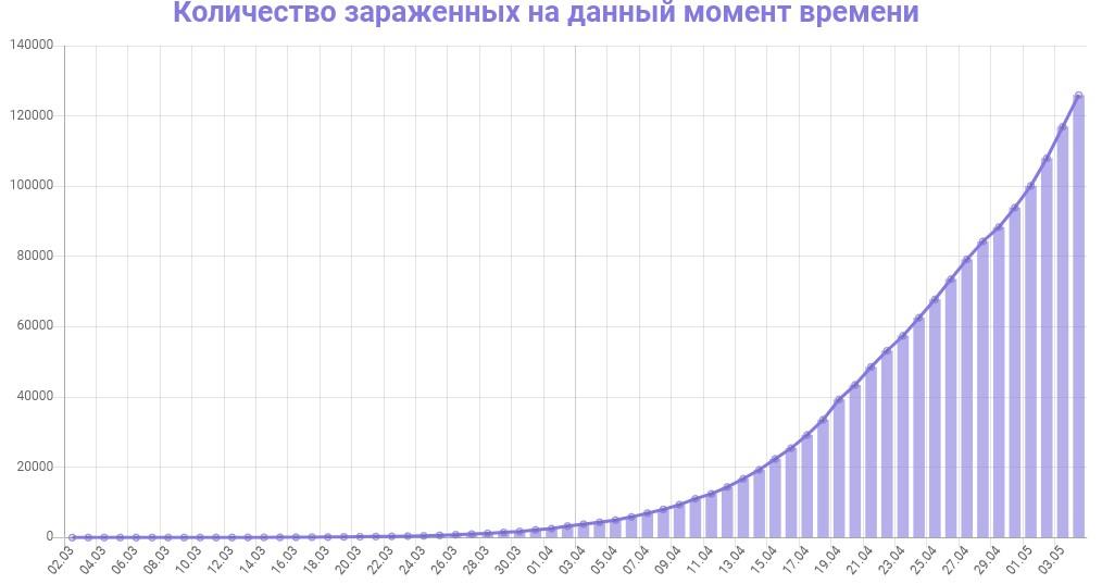 График количества зараженных коронавирусом в России на 5 мая 2020 года