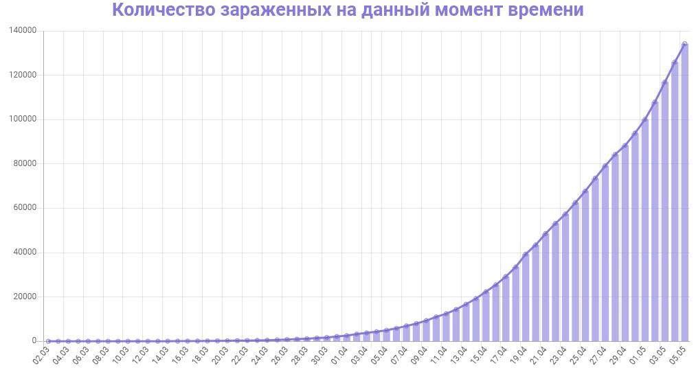 График количества зараженных коронавирусом в России на 6 мая 2020 года