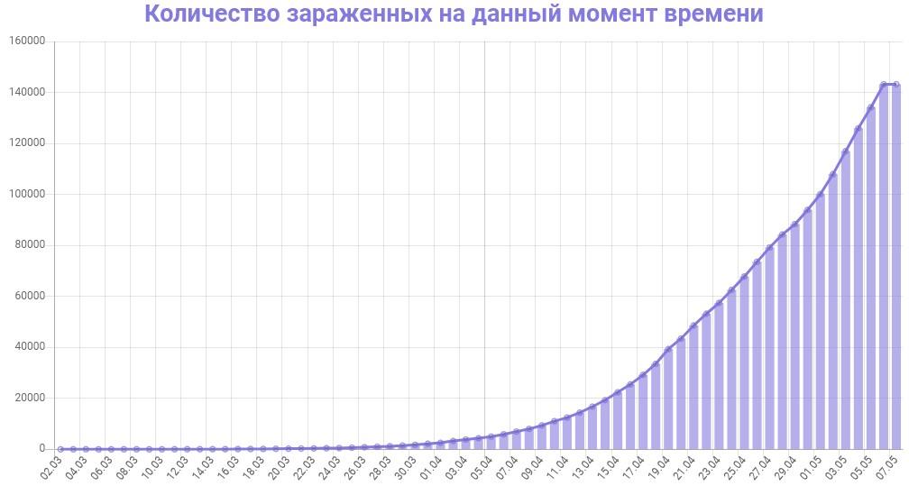 График количества зараженных коронавирусом в России на 7 мая 2020 года