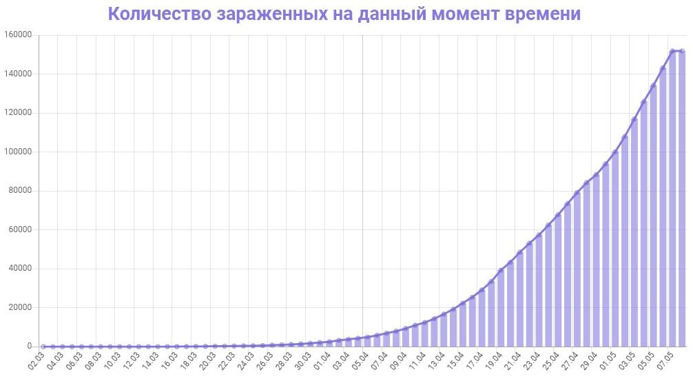 График количества зараженных коронавирусом в России на 8 мая 2020 года
