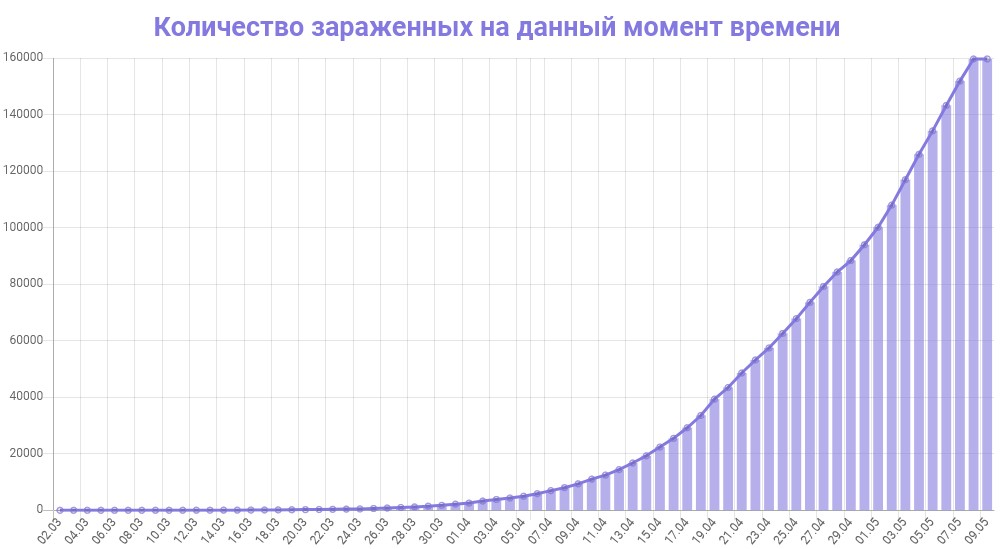 График количества зараженных коронавирусом в России на 9 мая 2020 года