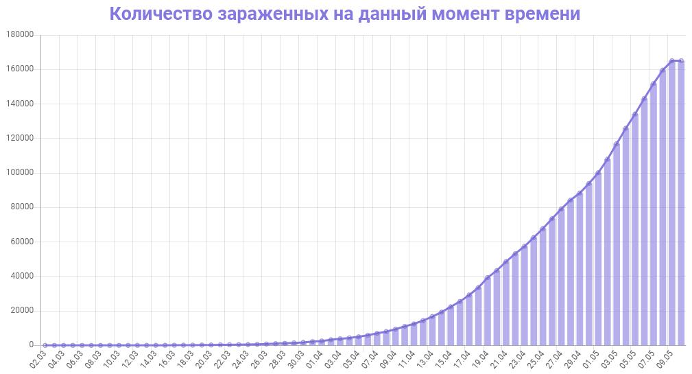 График количества зараженных коронавирусом в России на 10 мая 2020 года