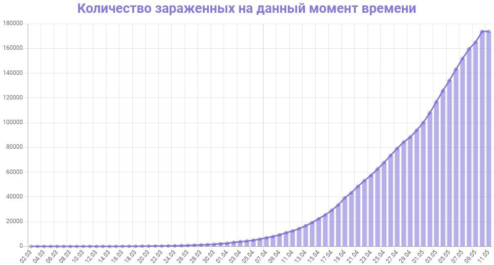 График количества зараженных коронавирусом в России на 11 мая 2020 года