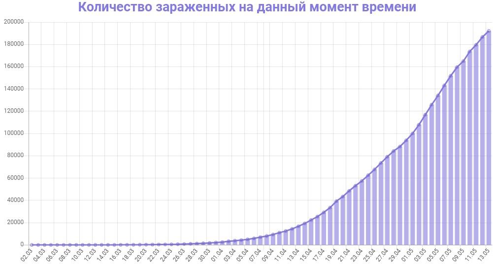График количества зараженных коронавирусом в России на 13 мая 2020 года