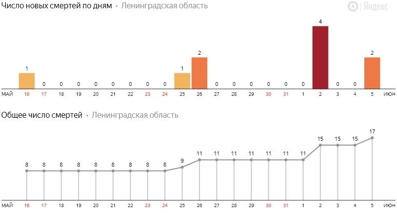 Число новых смертей от коронавируса COVID-19 по дням в Ленинградской области от 5 июня 2020 года