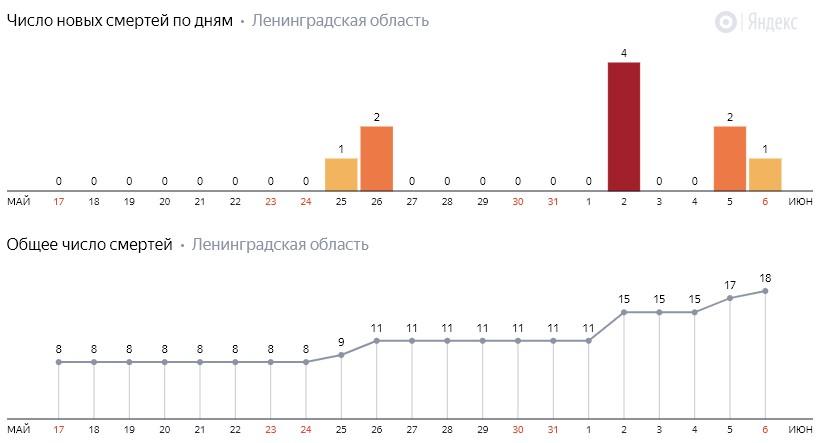Число новых смертей от коронавируса COVID-19 по дням в Ленинградской области от 6 июня 2020 года