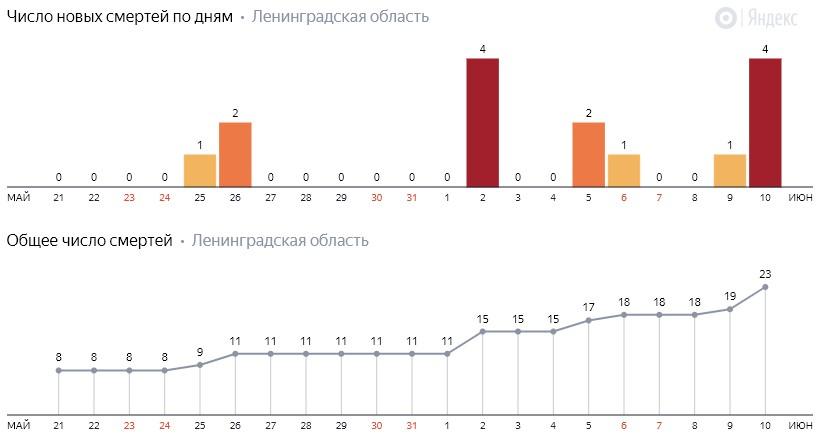 Число новых смертей от коронавируса COVID-19 по дням в Ленинградской области на 10 июня 2020 года