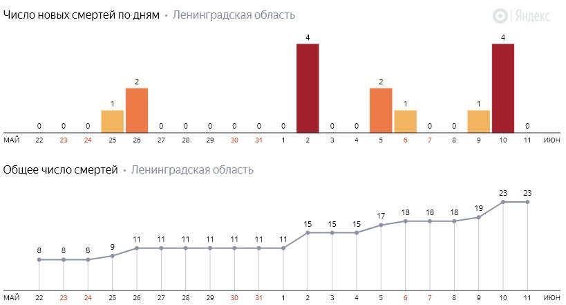 Число новых смертей от коронавируса COVID-19 по дням в Ленинградской области на 11 июня 2020 года