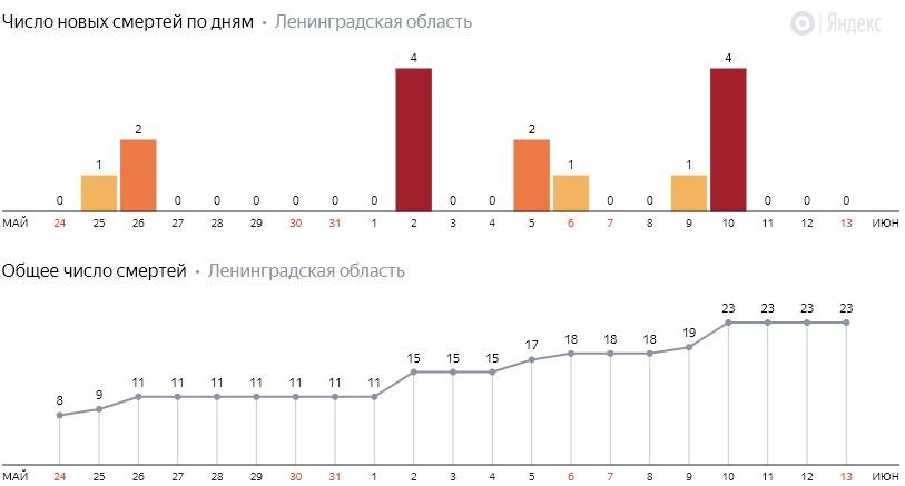 Число новых смертей от коронавируса COVID-19 по дням в Ленинградской области на 13 июня 2020 года