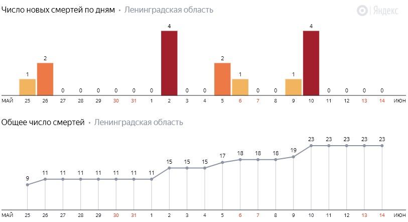 Число новых смертей от коронавируса COVID-19 по дням в Ленинградской области на 14 июня 2020 года