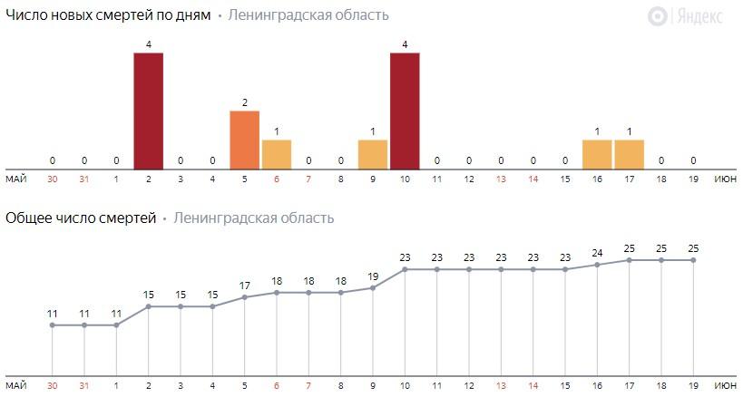 Число новых смертей от коронавируса COVID-19 по дням в Ленинградской области на 19 июня 2020 года