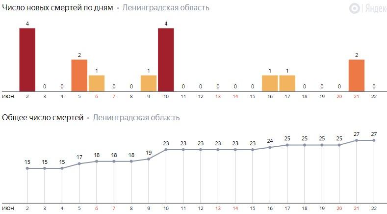 Число новых смертей от коронавируса COVID-19 по дням в Ленинградской области на 22 июня 2020 года