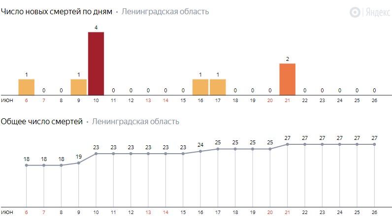 Число новых смертей от коронавируса COVID-19 по дням в Ленинградской области на 26 июня 2020 года