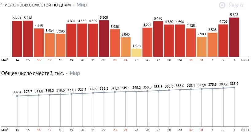 Число новых смертей от коронавируса COVID-19 по дням в мире на 4 июня 2020 года