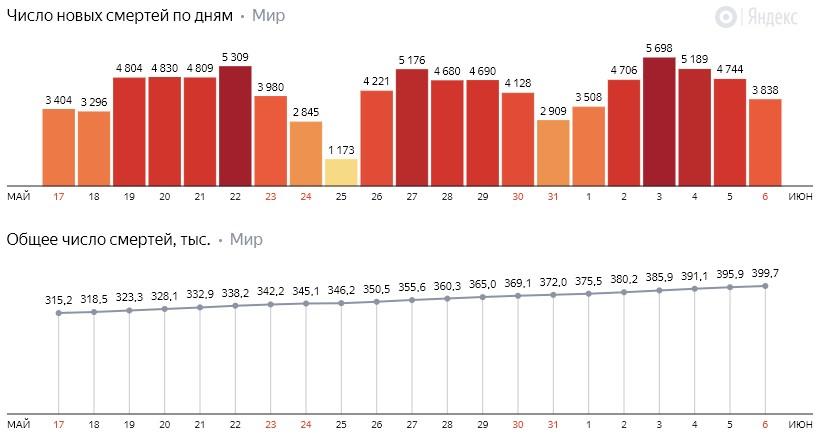 Число новых смертей от коронавируса COVID-19 по дням в мире на 7 июня 2020 года