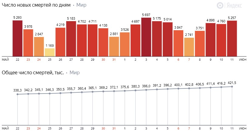 Число новых смертей от коронавируса COVID-19 по дням в мире на 12 июня 2020 года