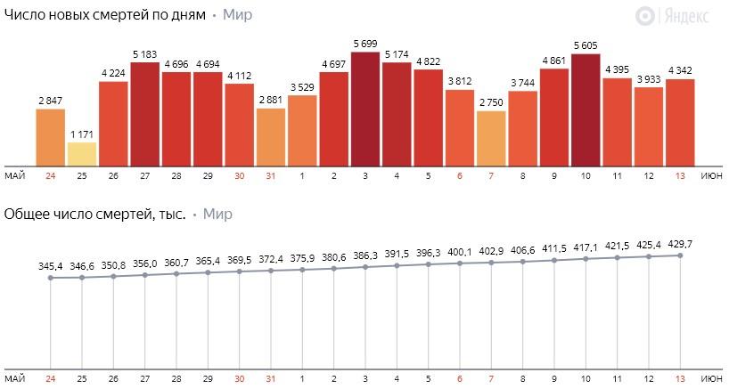Число новых смертей от коронавируса COVID-19 по дням в мире на 14 июня 2020 года