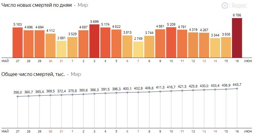 Число новых смертей от коронавируса COVID-19 по дням в мире на 17 июня 2020 года