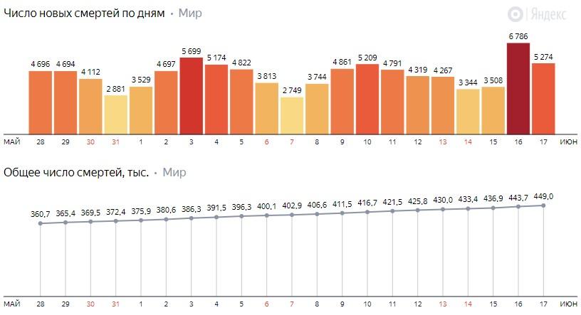 Число новых смертей от коронавируса COVID-19 по дням в мире на 18 июня 2020 года