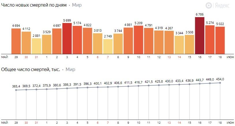 Число новых смертей от коронавируса COVID-19 по дням в мире на 19 июня 2020 года