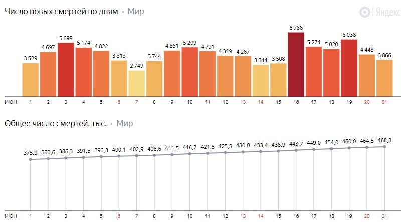 Число новых смертей от коронавируса COVID-19 по дням в мире на 23 июня 2020 года
