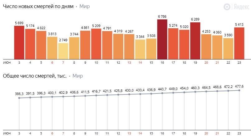 Число новых смертей от коронавируса COVID-19 по дням в мире на 24 июня 2020 года