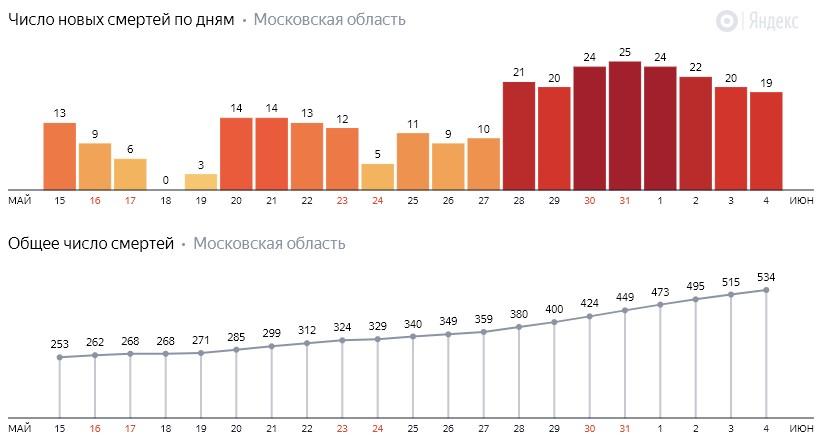 Число новых смертей от коронавируса COVID-19 по дням в Московской области на 4 июня 2020 года