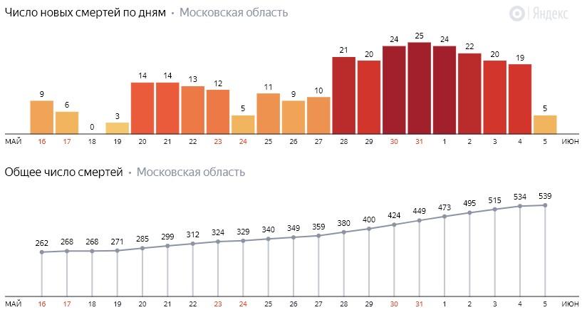 Число новых смертей от коронавируса COVID-19 по дням в Московской области на 5 июня 2020 года
