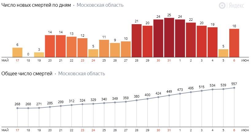 Число новых смертей от коронавируса COVID-19 по дням в Московской области на 6 июня 2020 года