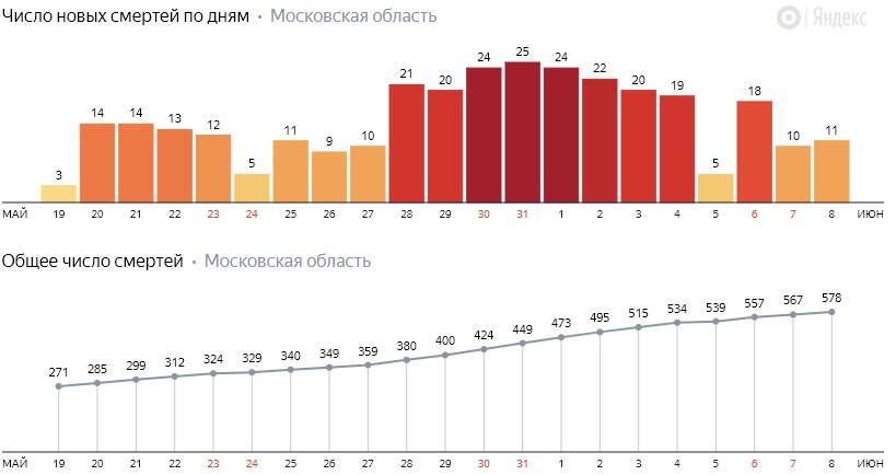Число новых смертей от коронавируса COVID-19 по дням в Московской области на 8 июня 2020 года