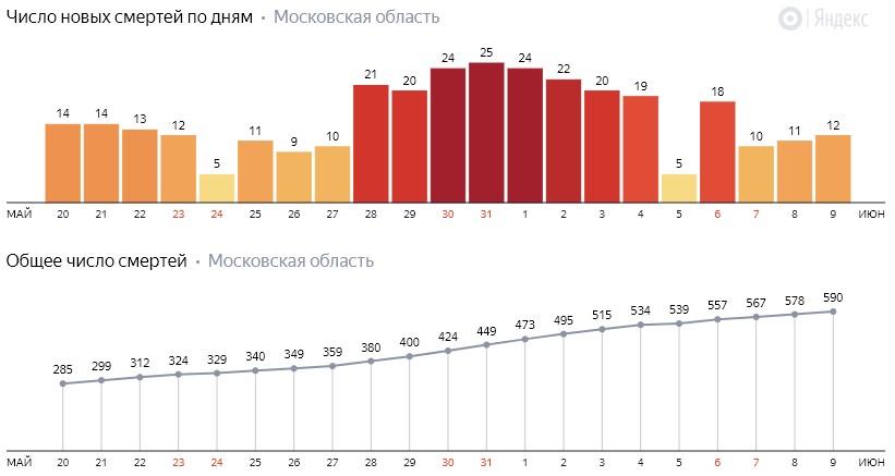Число новых смертей от коронавируса COVID-19 по дням в Московской области на 9 июня 2020 года