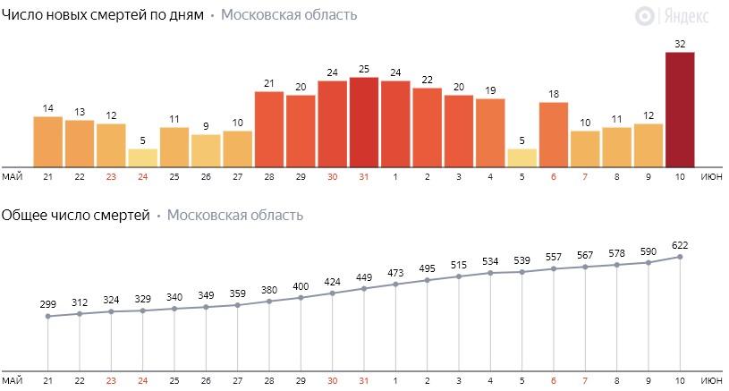 Число новых смертей от коронавируса COVID-19 по дням в Московской области на 10 июня 2020 года