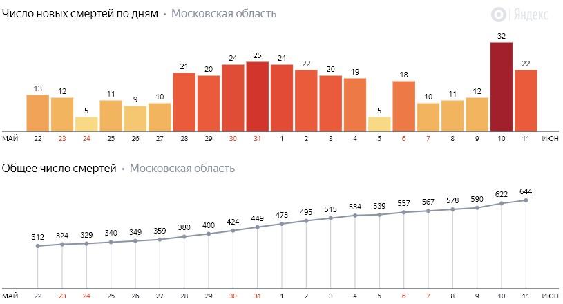 Число новых смертей от коронавируса COVID-19 по дням в Московской области на 11 июня 2020 года
