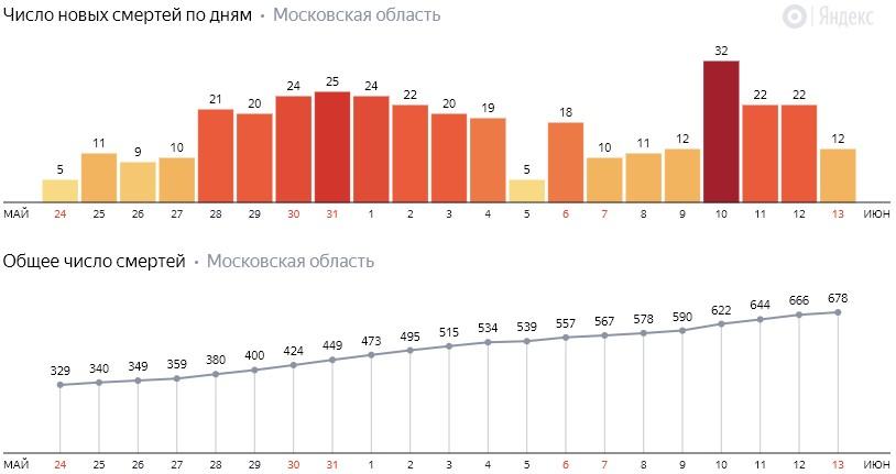 Число новых смертей от коронавируса COVID-19 по дням в Московской области на 13 июня 2020 года