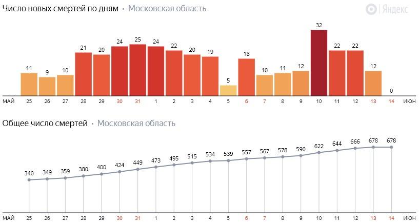 Число новых смертей от коронавируса COVID-19 по дням в Московской области на 15 июня 2020 года