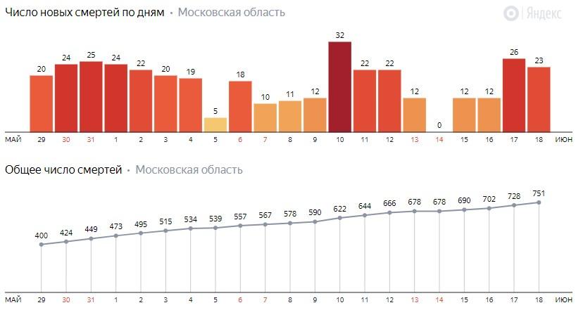 Число новых смертей от коронавируса COVID-19 по дням в Московской области на 18 июня 2020 года