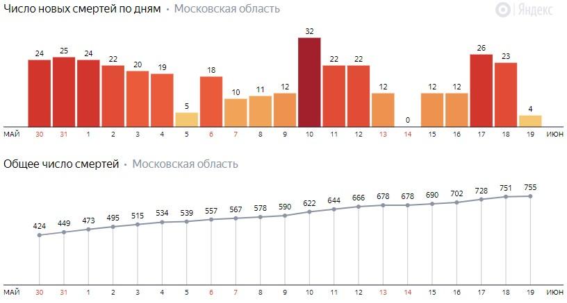 Число новых смертей от коронавируса COVID-19 по дням в Московской области на 19 июня 2020 года