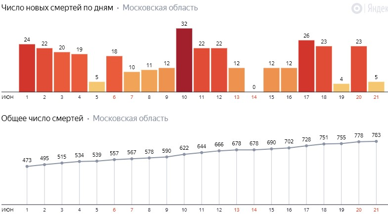 Число новых смертей от коронавируса COVID-19 по дням в Московской области на 21 июня 2020 года
