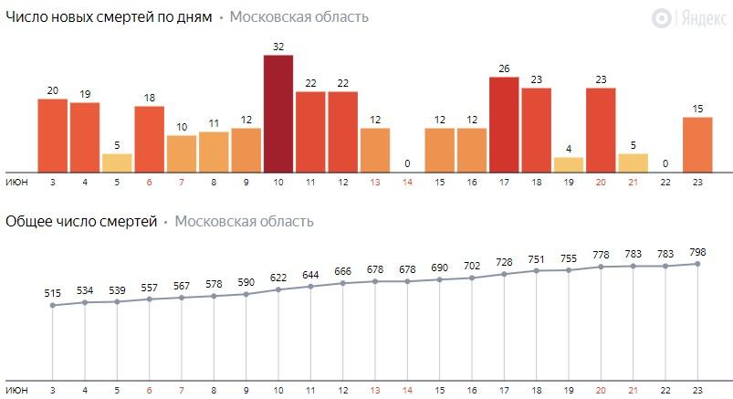 Число новых смертей от коронавируса COVID-19 по дням в Московской области на 23 июня 2020 года